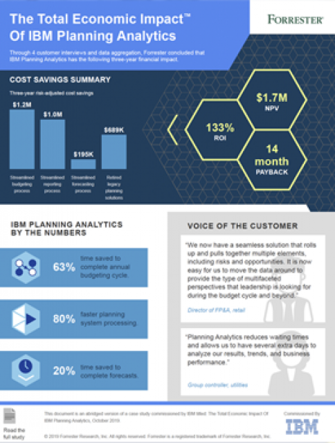 Preview of IBM Planning Analytics Express Infographic